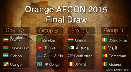 AFCON 2015 groups and final Draw