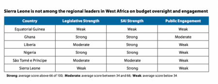 Sierra Leone Open Budget Index 2012