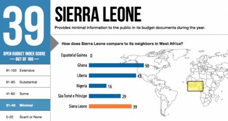 Sierra Leone Open Budget 2012 Score