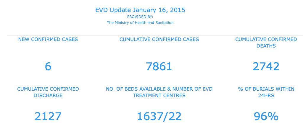 Sierra Leone Ebola cases hits single digit, January 16