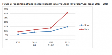 Sierra Leone WFP food insecurity-post ebola1
