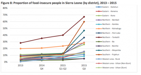 Sierra Leone WFP food insecurity-post ebola2