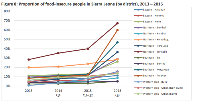 sierra leones position on food insecurity