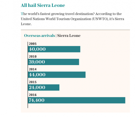 Sierra Leone fastest growing tourism